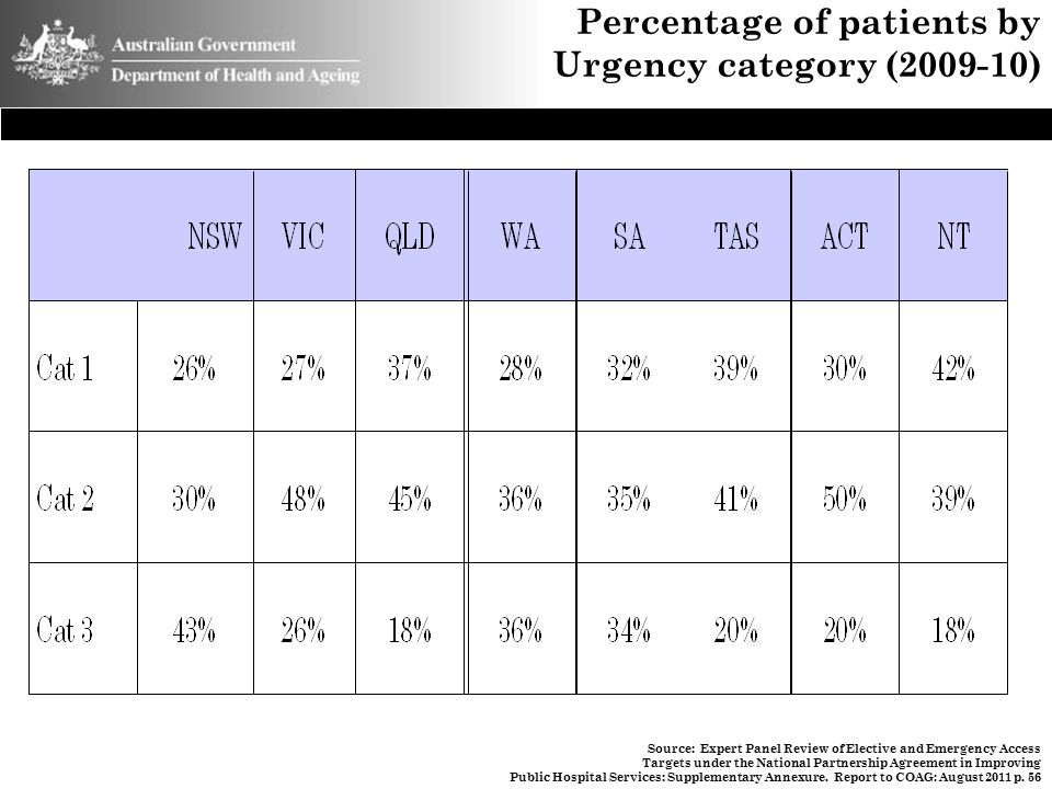 Percentage of patients by Urgency category (2009-10)