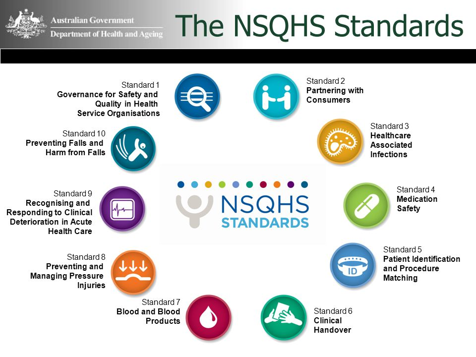 The NSQHS Standards Standard 2 Standard 1 Partnering with