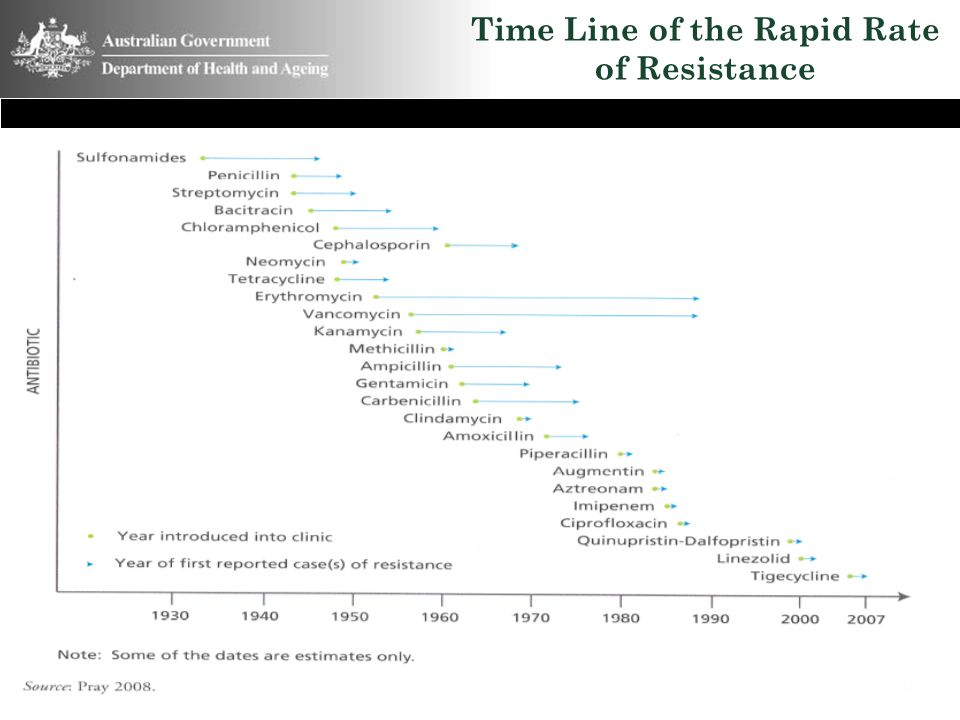 Time Line of the Rapid Rate of Resistance