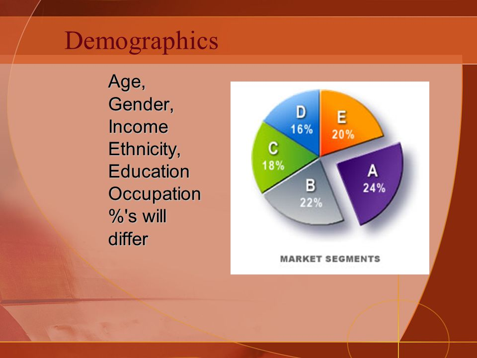 Demographics Age, Gender, Income Ethnicity, Education Occupation