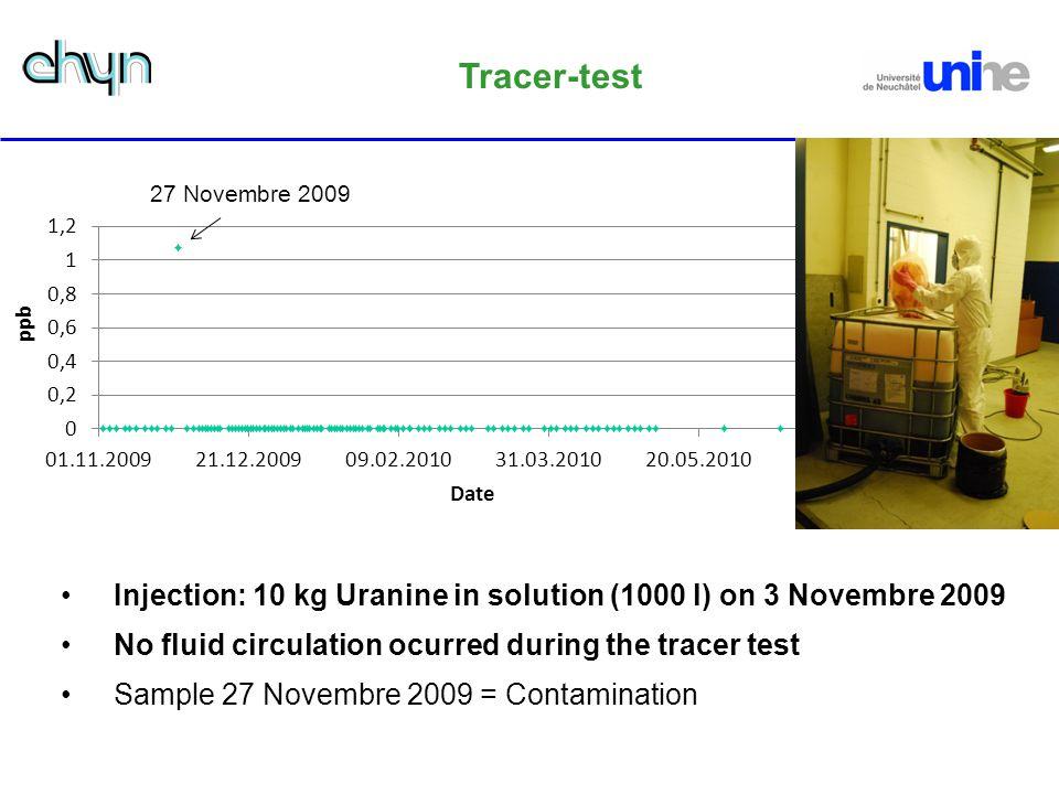 Tracer-test 27 Novembre 2009. 6 Min!!!! Andere Skala im Excel. Ohne Verbindungslinie.
