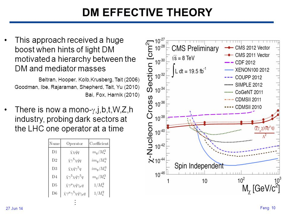 DM EFFECTIVE THEORY This approach received a huge boost when hints of light DM motivated a hierarchy between the DM and mediator masses.
