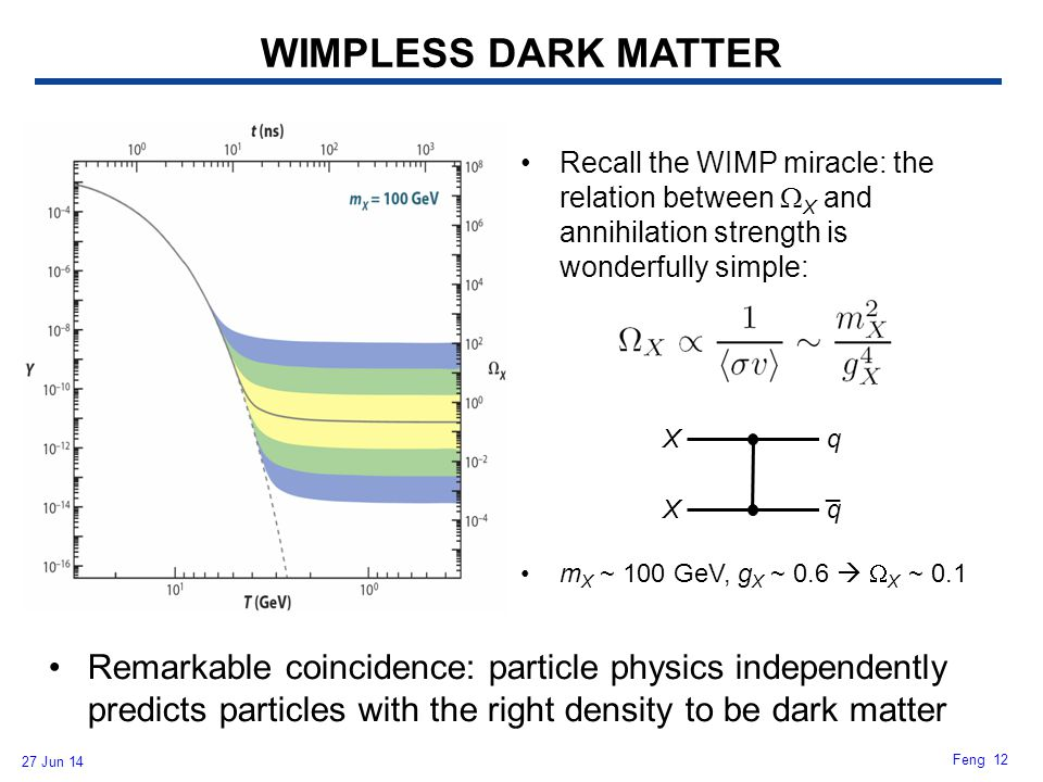 WIMPLESS DARK MATTER Recall the WIMP miracle: the relation between WX and annihilation strength is wonderfully simple:
