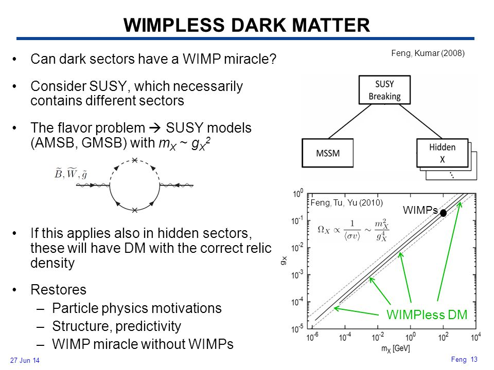 WIMPLESS DARK MATTER WIMPless DM WIMPs