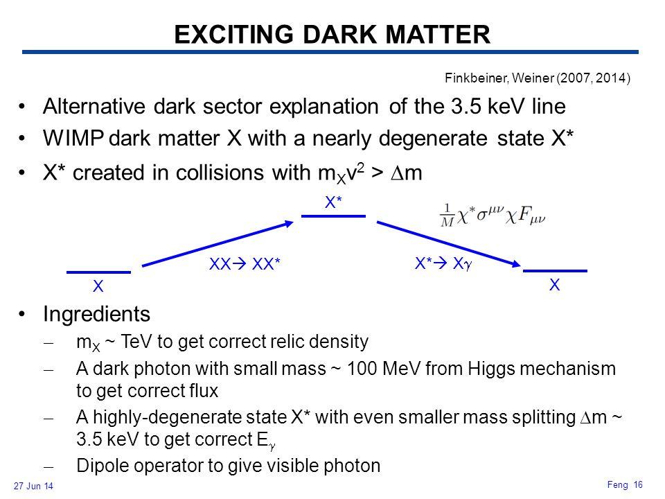 EXCITING DARK MATTER Finkbeiner, Weiner (2007, 2014) Alternative dark sector explanation of the 3.5 keV line.