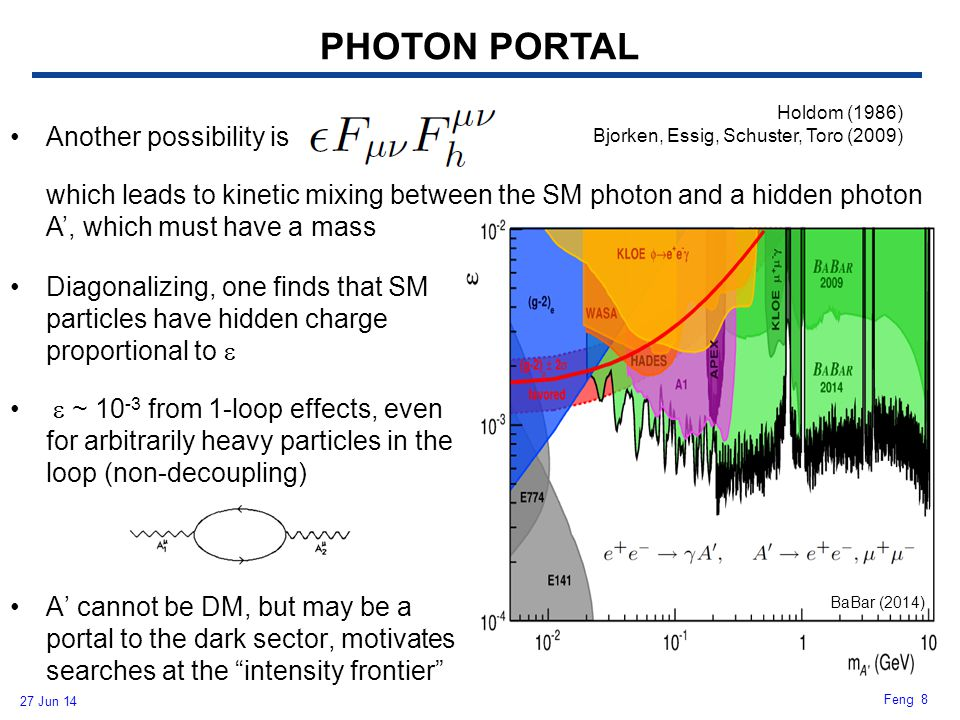 PHOTON PORTAL Another possibility is