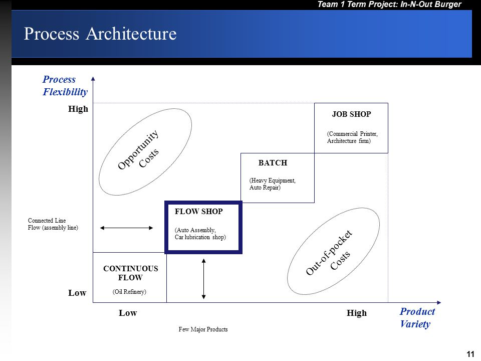 Process Architecture Process Flexibility Opportunity Costs