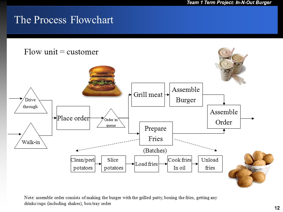 process flow diagram burger king process flow diagram and process flow chart jeff tolonen tom sobelman - ppt video online download