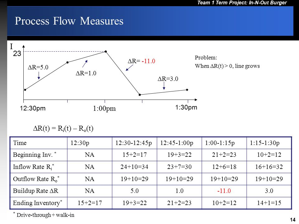 Process Flow Measures I 23 1:00pm ΔR(t) = Ri(t) – Ro(t)