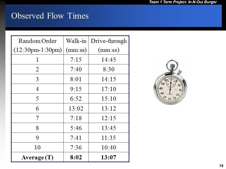 Observed Flow Times Random Order (12:30pm-1:30pm) Walk-in (mm:ss)
