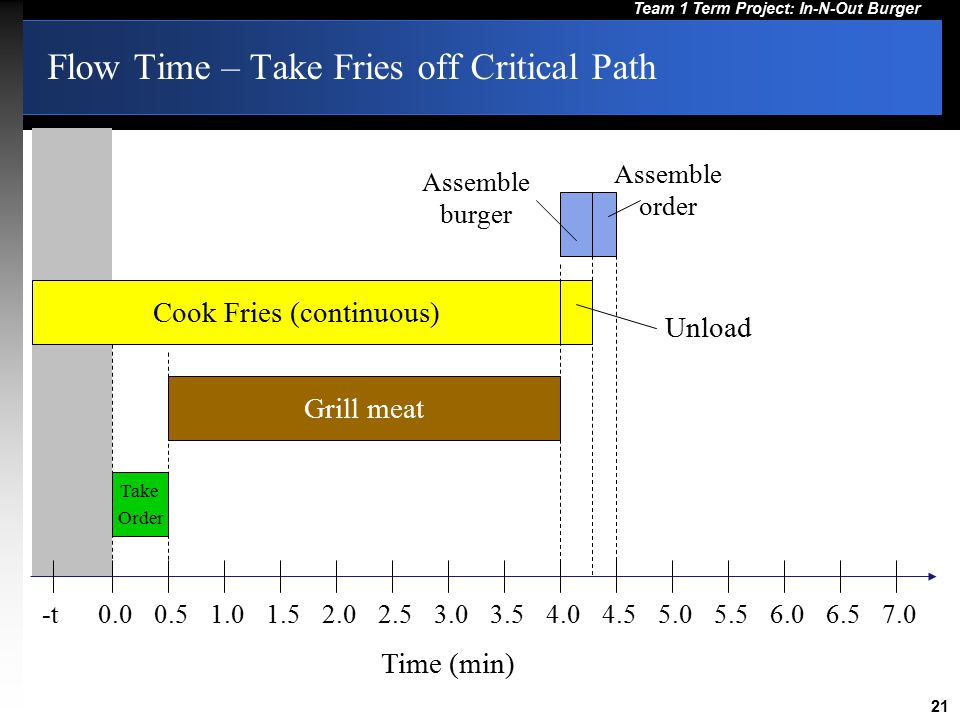 Flow Time – Take Fries off Critical Path