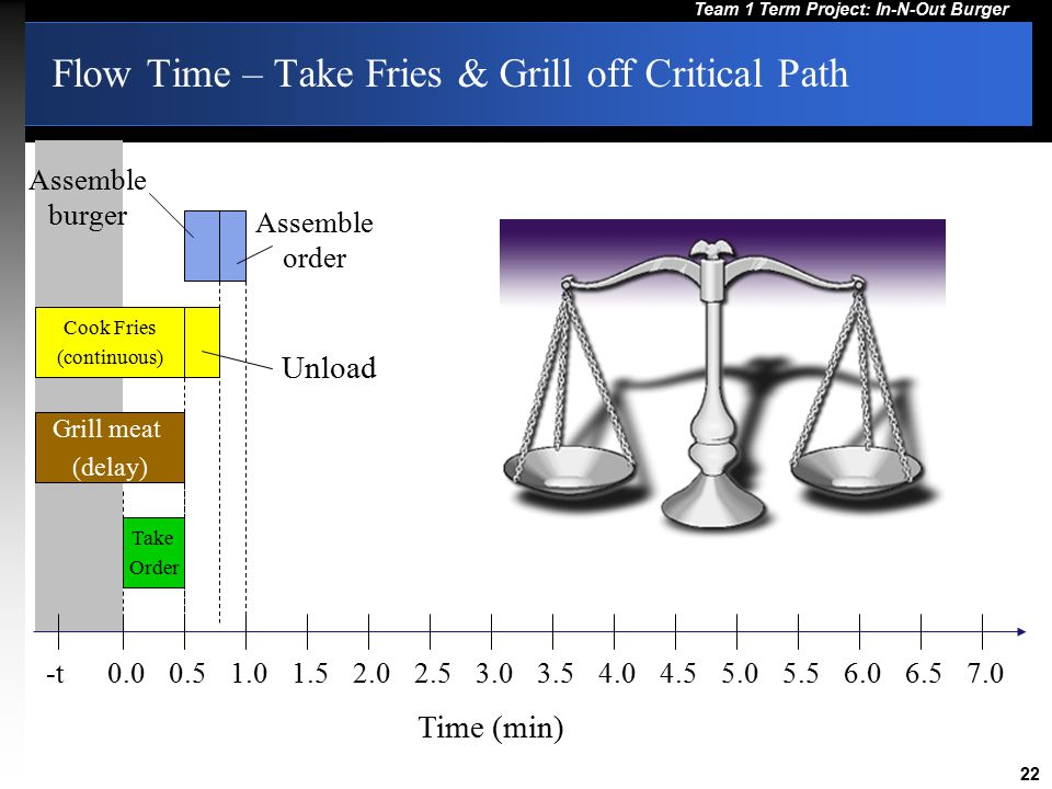 Flow Time – Take Fries & Grill off Critical Path
