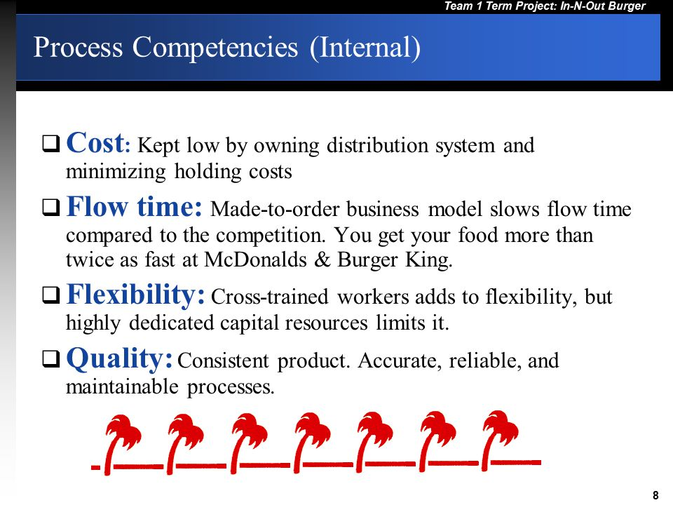 Process Competencies (Internal)