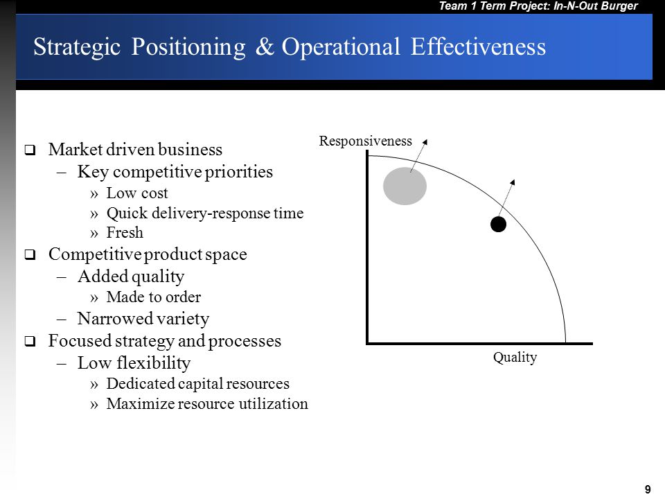 Strategic Positioning & Operational Effectiveness