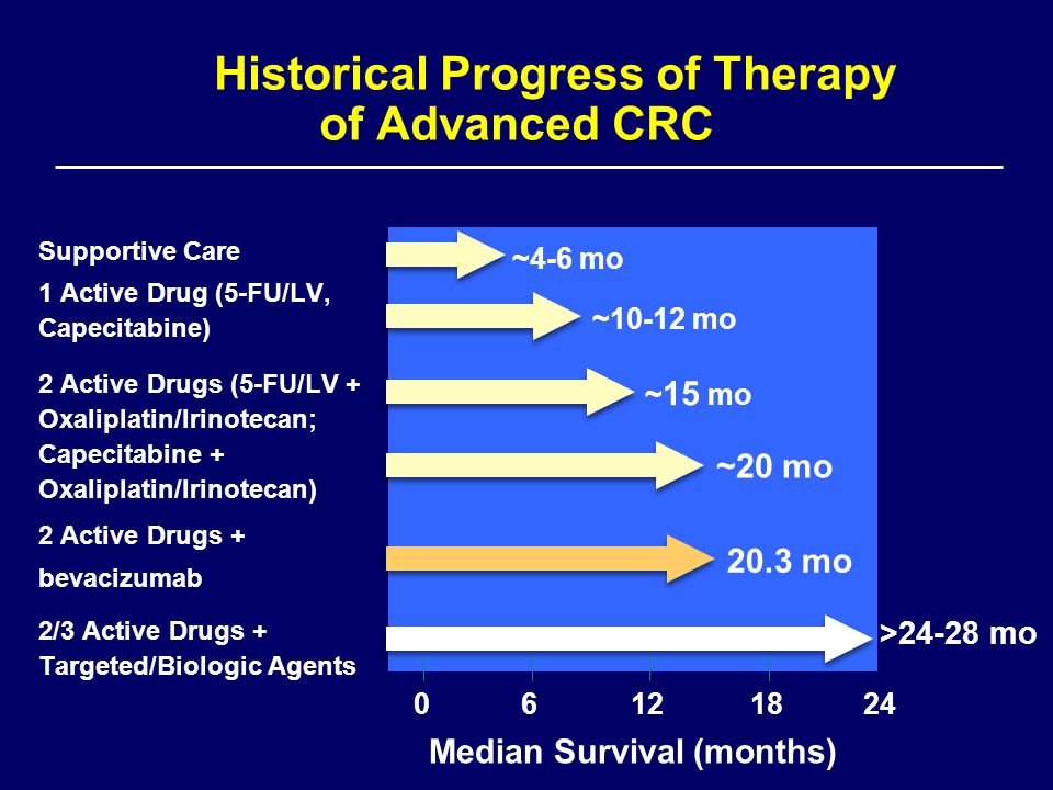 Historical Progress of Therapy of Advanced CRC