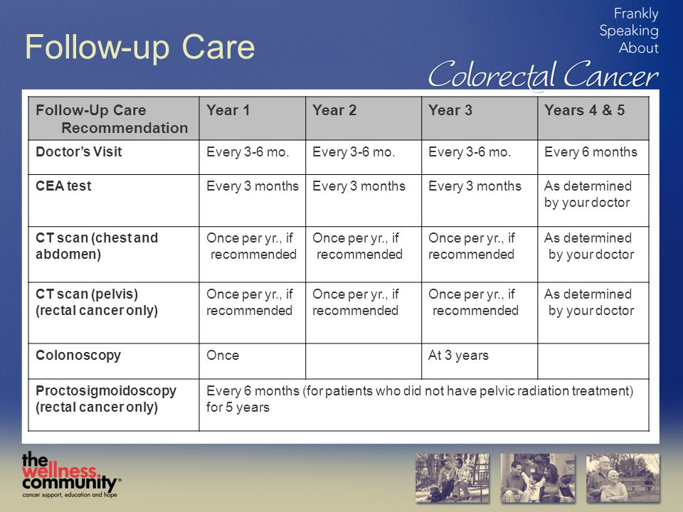 Follow-up Care Follow-Up Care Recommendation Year 1 Year 2 Year 3