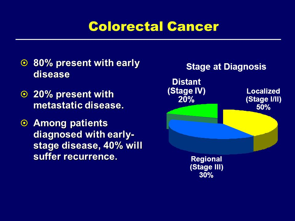 Colorectal Cancer 80% present with early disease