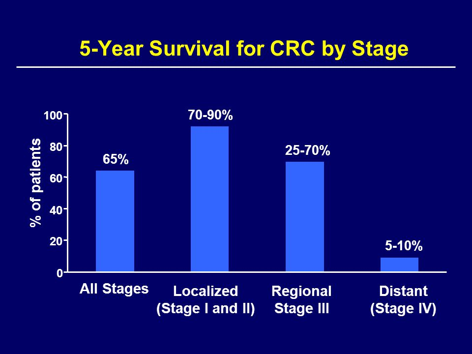 5-Year Survival for CRC by Stage