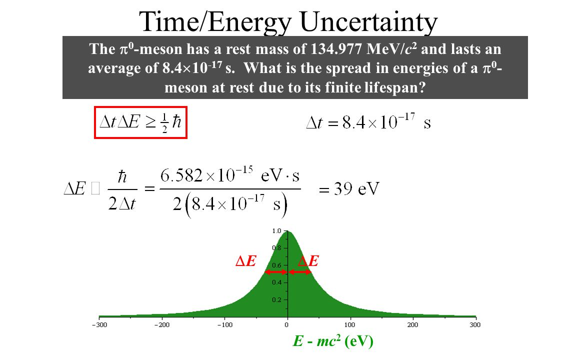 Time/Energy Uncertainty