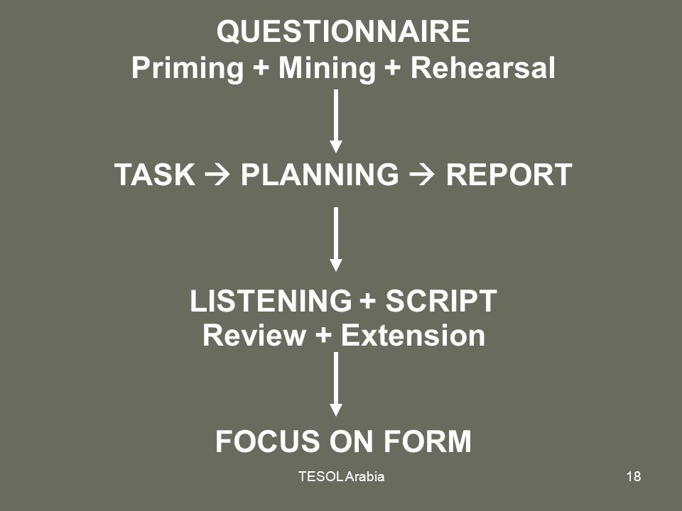 Priming + Mining + Rehearsal TASK  PLANNING  REPORT
