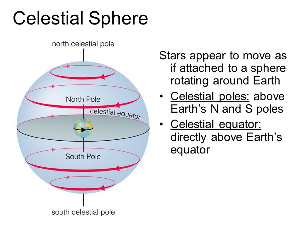 Celestial Sphere Stars appear to move as if attached to a sphere rotating around Earth. Celestial poles: above Earth's N and S poles.