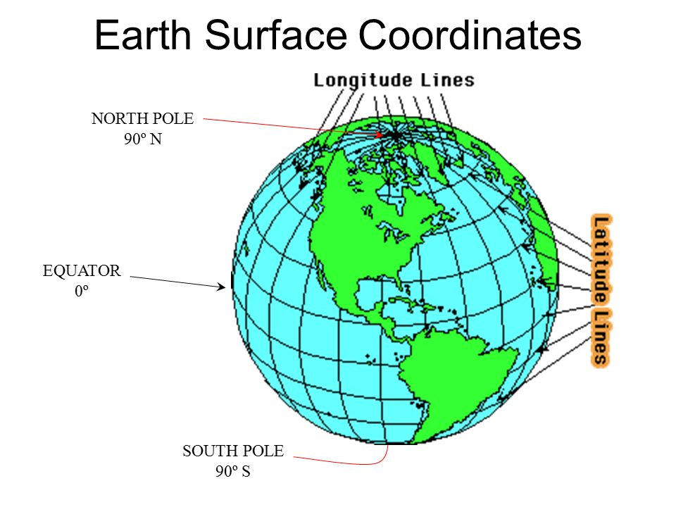 Earth Surface Coordinates