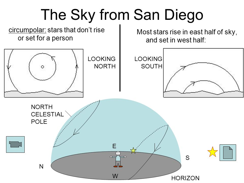 The Sky from San Diego circumpolar: stars that don't rise or set for a person. Most stars rise in east half of sky, and set in west half: