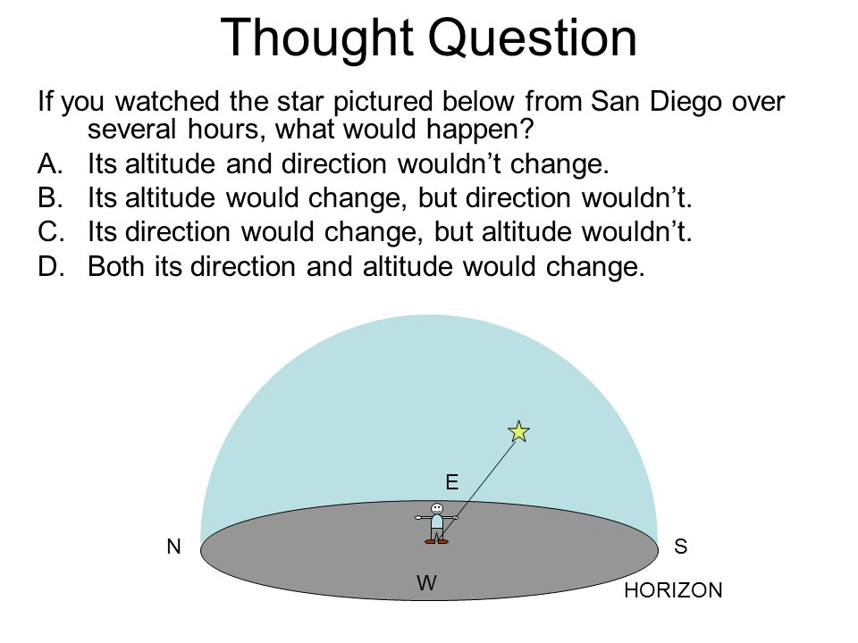 Thought Question If you watched the star pictured below from San Diego over several hours, what would happen
