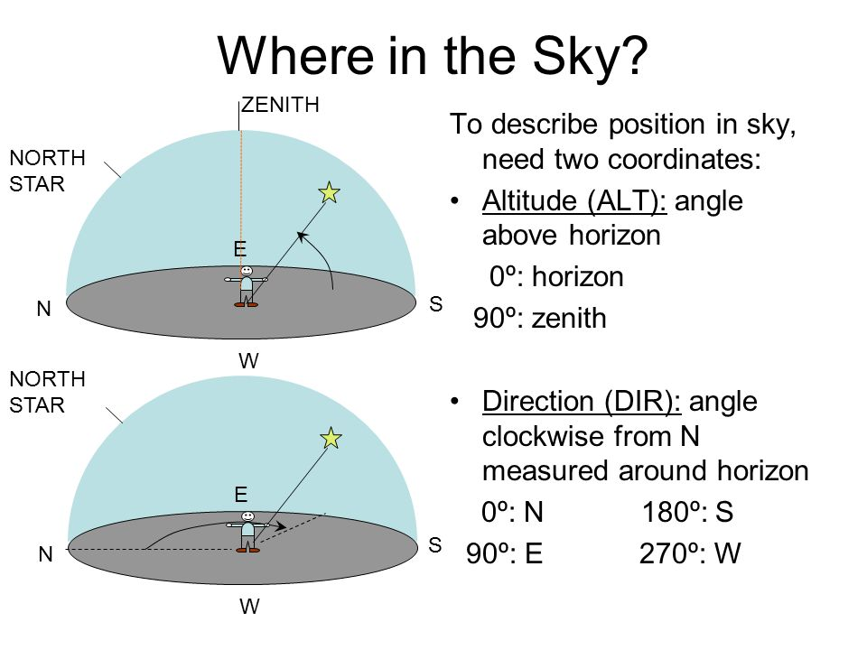 Where in the Sky To describe position in sky, need two coordinates: