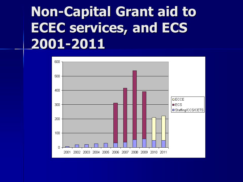 Non-Capital Grant aid to ECEC services, and ECS 2001-2011