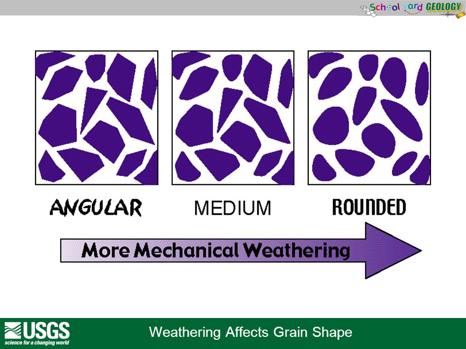 Weathering Affects Grain Shape