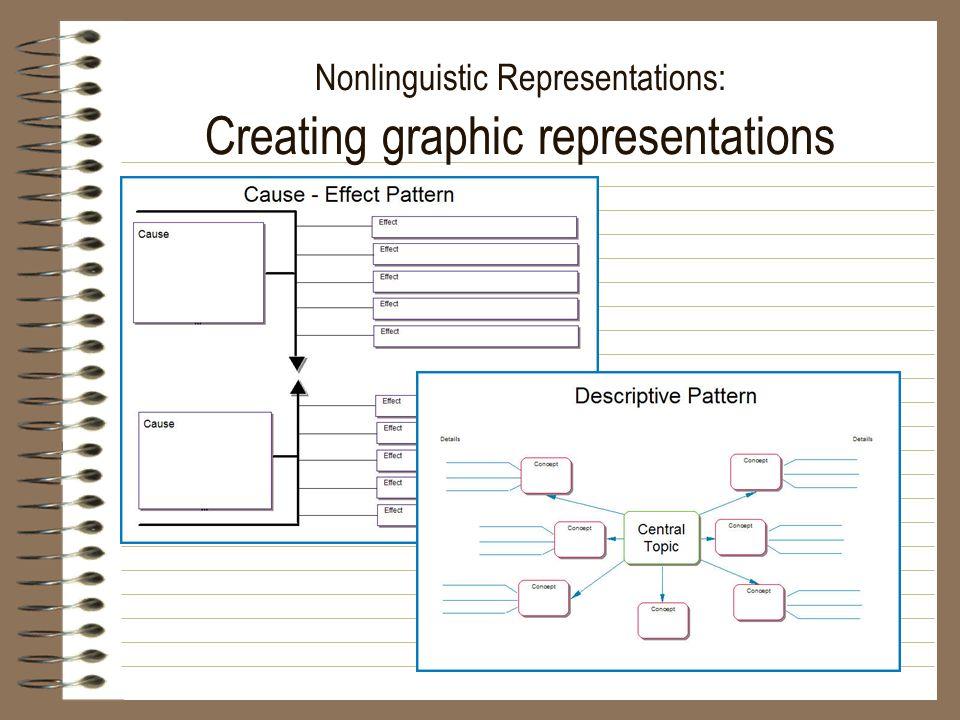 Nonlinguistic Representations: Creating graphic representations