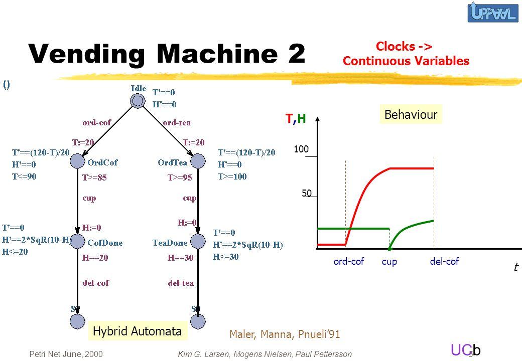 Vending Machine 2 Clocks -> Continuous Variables Behaviour T,H t