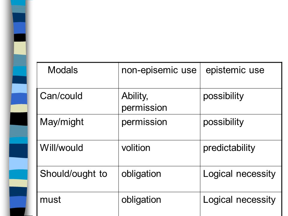 Modals non-episemic use. epistemic use. Can/could. Ability, permission. possibility. May/might.