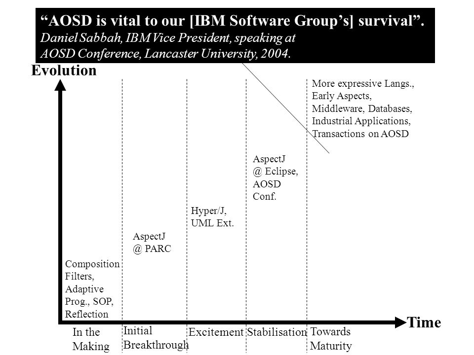 History and Evolution of AOSD