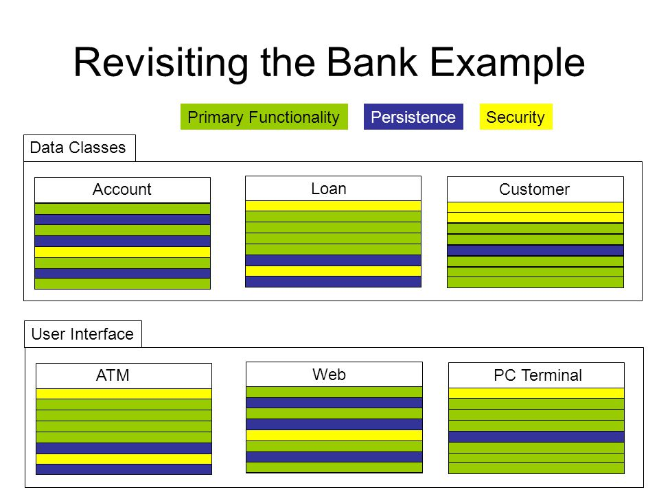 Revisiting the Bank Example