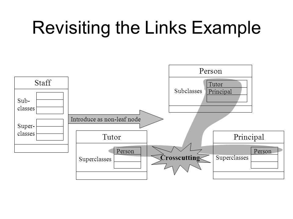 Revisiting the Links Example