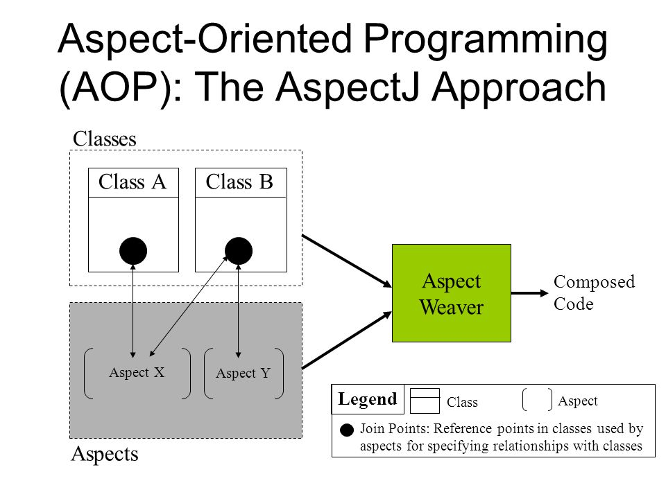 Aspect-Oriented Programming (AOP): The AspectJ Approach
