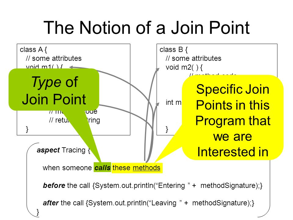 The Notion of a Join Point