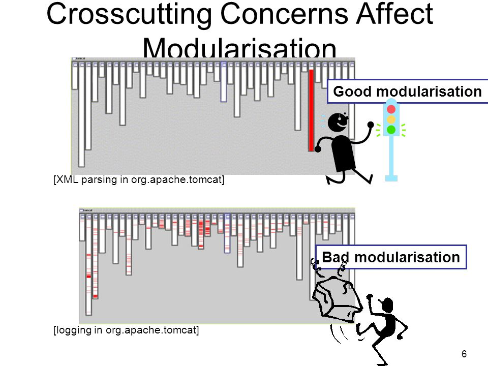 Crosscutting Concerns Affect Modularisation