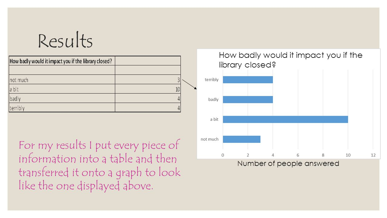 Results How badly would it impact you if the library closed