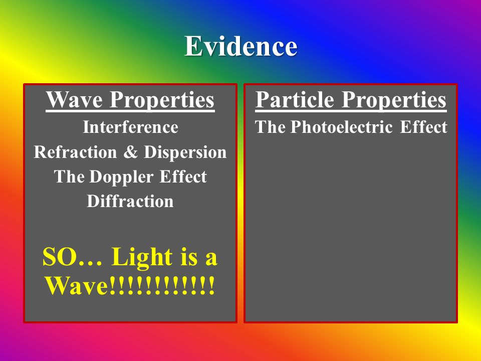 Refraction & Dispersion The Photoelectric Effect