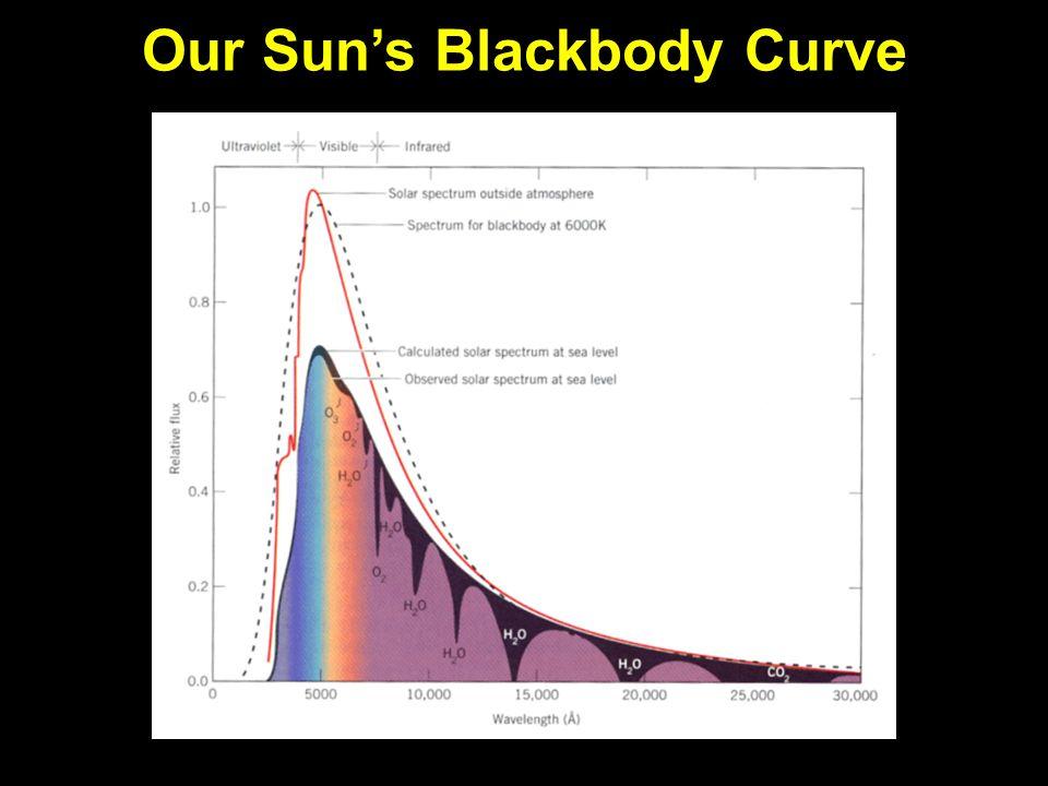 Our Sun's Blackbody Curve