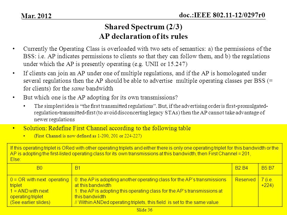 Shared Spectrum (2/3) AP declaration of its rules