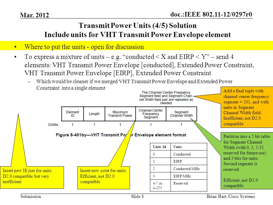 Transmit Power Units (4/5) Solution Include units for VHT Transmit Power Envelope element