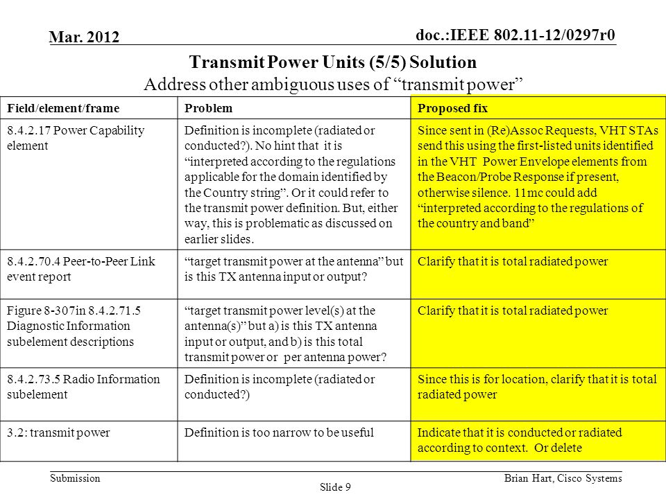 Month Year doc.: IEEE 802.11-12/0297r0. Transmit Power Units (5/5) Solution Address other ambiguous uses of transmit power
