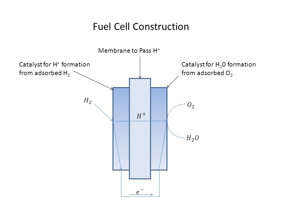 Fuel Cell Construction