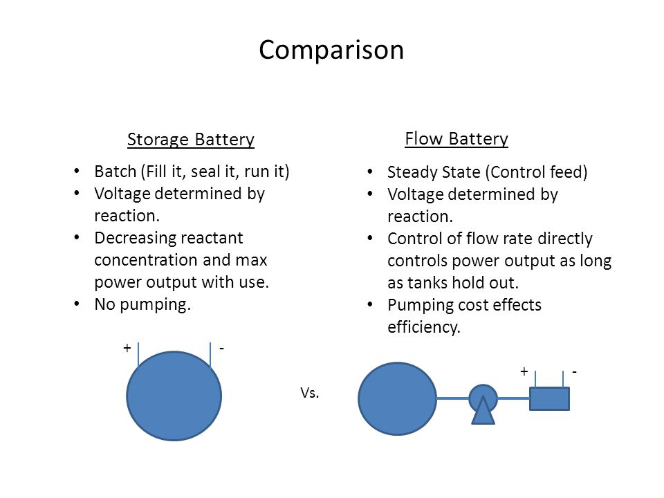 Comparison Storage Battery Flow Battery