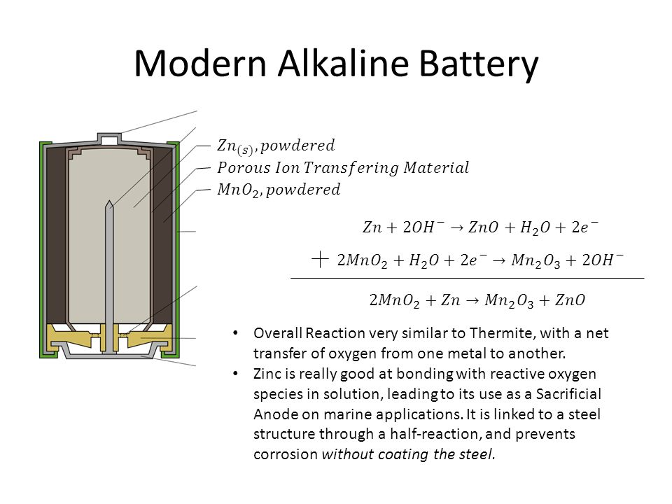 Modern Alkaline Battery