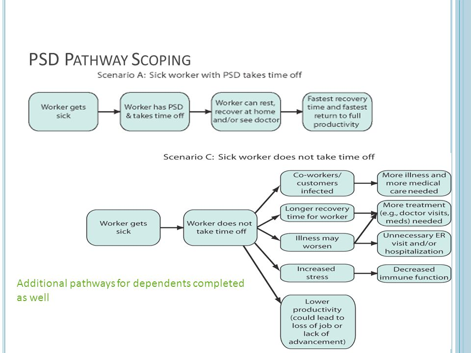 PSD Pathway Scoping Additional pathways for dependents completed as well